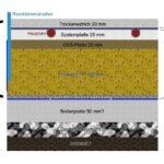 trockenestrich-fußbodenheizung isolierung bodenaufbau