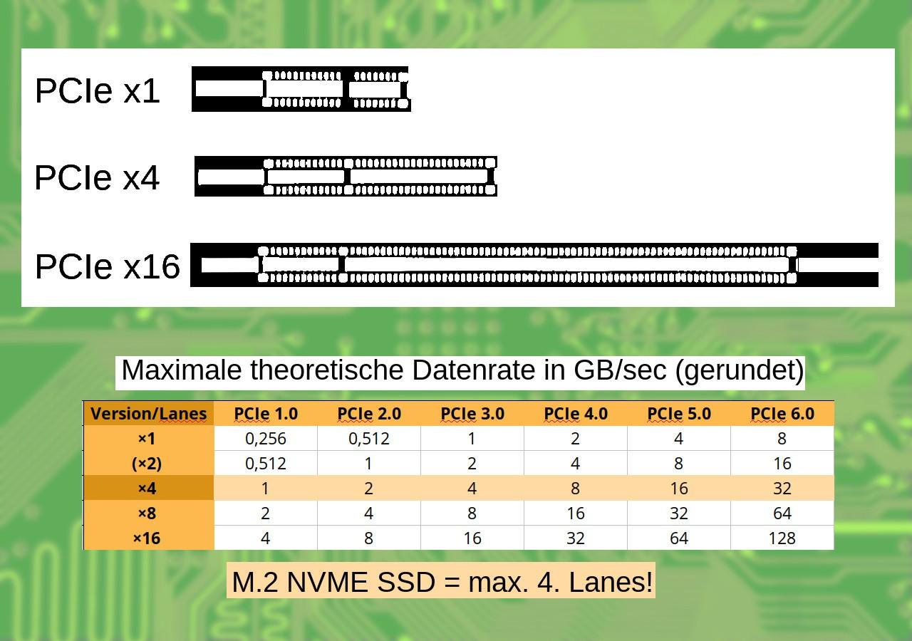 PCIe M.2 geschwindigkeiten